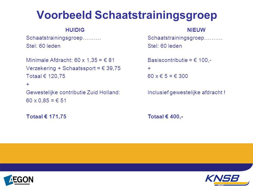 Tekst Voorbeeld Schaatstrainingsgroep HUIDIG Schaatstrainingsgroep………. Stel: 60 leden Minimale Afdracht: 60 x 1,35 = € 81 Verzekering + Schaatssport =