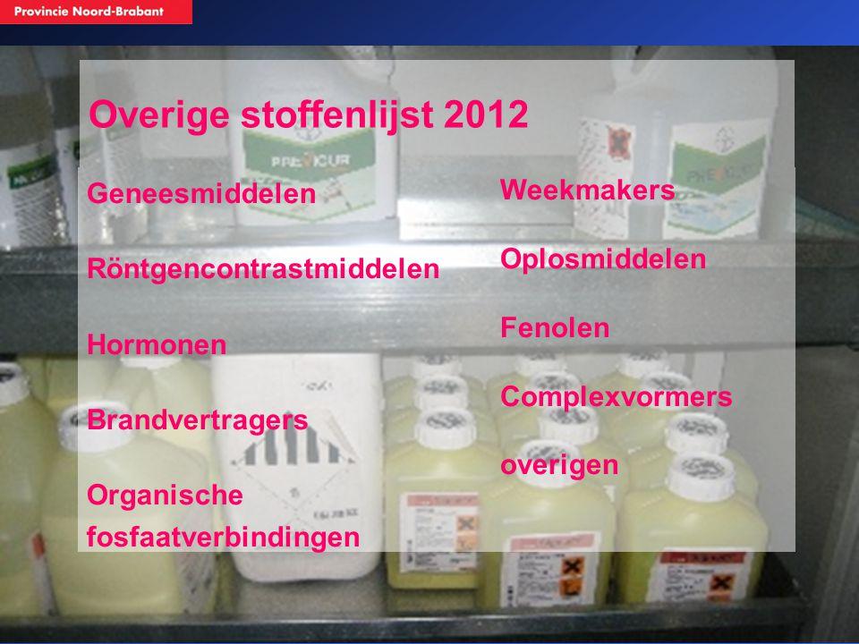 Overige stoffenlijst 2012 Geneesmiddelen Röntgencontrastmiddelen Hormonen Brandvertragers Organische fosfaatverbindingen Weekmakers Oplosmiddelen Feno