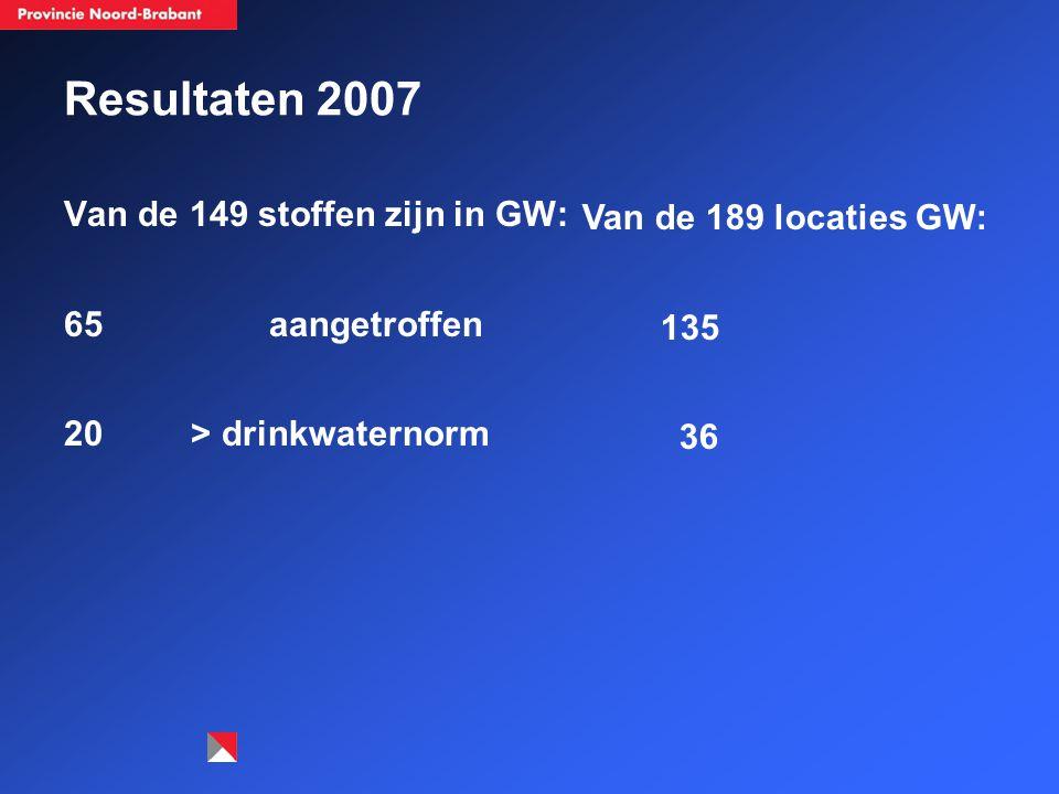 Resultaten 2007 Van de 149 stoffen zijn in GW: 65 aangetroffen 20 > drinkwaternorm Van de 189 locaties GW: 135 36