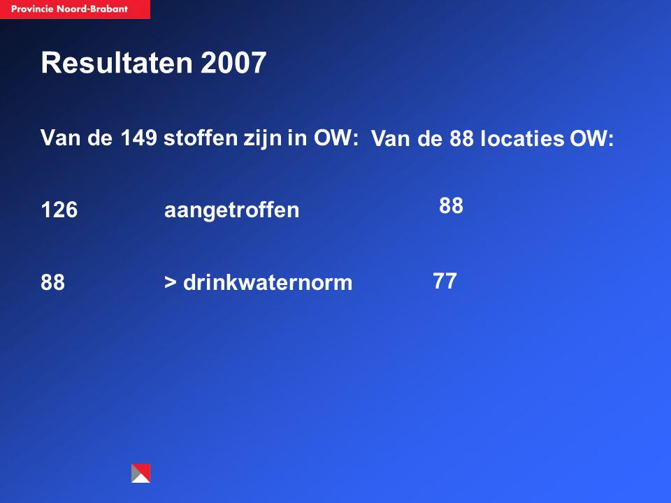 Resultaten 2007 Van de 149 stoffen zijn in OW: 126 aangetroffen 88 > drinkwaternorm Van de 88 locaties OW: 88 77