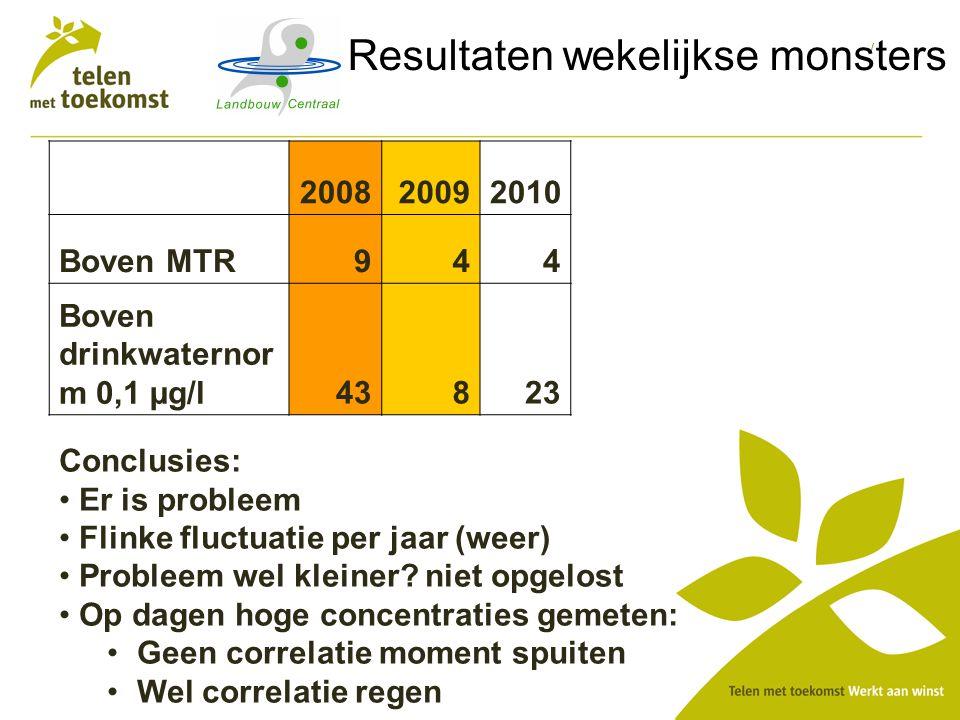 / Resultaten wekelijkse monsters 200820092010 Boven MTR944 Boven drinkwaternor m 0,1 µg/l43823 Conclusies: Er is probleem Flinke fluctuatie per jaar (weer) Probleem wel kleiner.