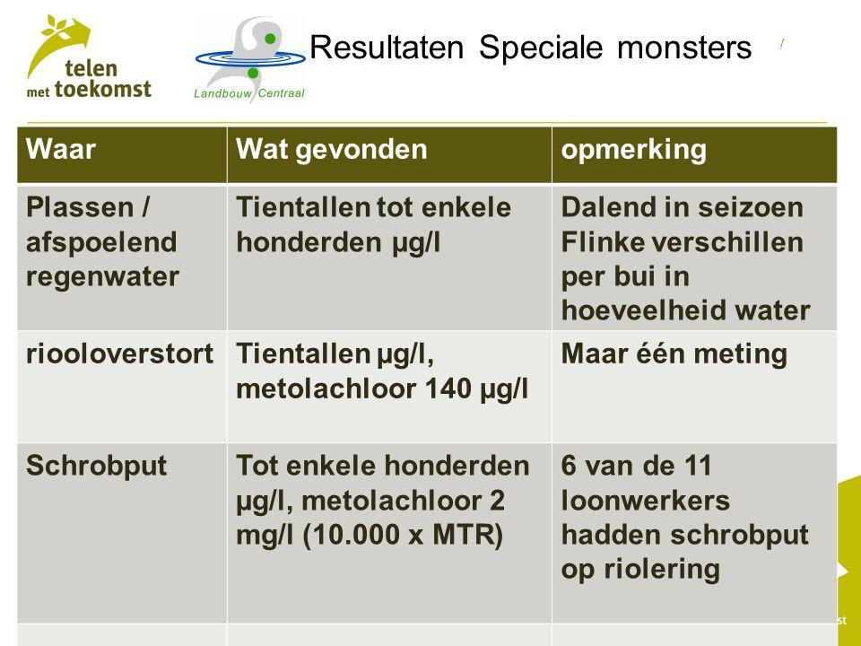 / Resultaten Speciale monsters WaarWat gevondenopmerking Plassen / afspoelend regenwater Tientallen tot enkele honderden µg/l Dalend in seizoen Flinke verschillen per bui in hoeveelheid water riooloverstortTientallen µg/l, metolachloor 140 µg/l Maar één meting SchrobputTot enkele honderden µg/l, metolachloor 2 mg/l (10.000 x MTR) 6 van de 11 loonwerkers hadden schrobput op riolering