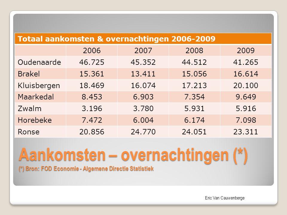 Eric Van Cauwenberge Aankomsten – overnachtingen (*) (*) Bron: FOD Economie - Algemene Directie Statistiek Totaal aankomsten & overnachtingen 2006-200