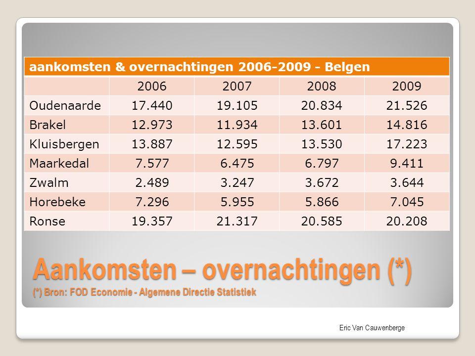 Eric Van Cauwenberge Aankomsten – overnachtingen (*) (*) Bron: FOD Economie - Algemene Directie Statistiek aankomsten & overnachtingen 2006-2009 - Bel