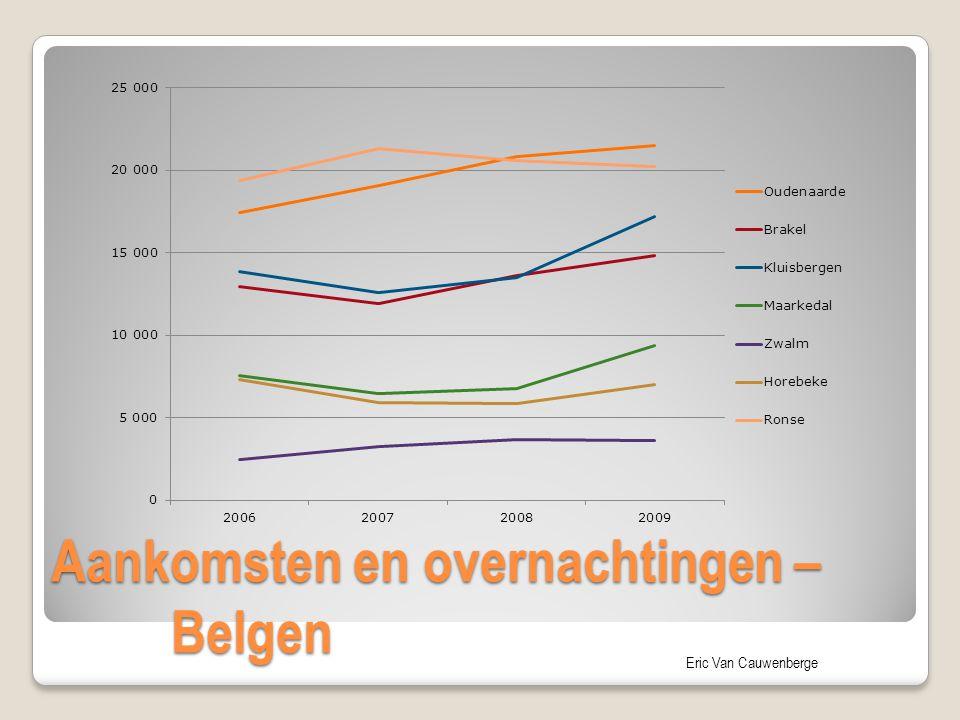 Eric Van Cauwenberge Aankomsten en overnachtingen – Belgen