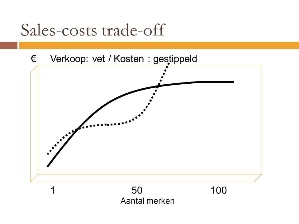 € Verkoop: vet / Kosten : gestippeld 1 50100 Aantal merken Sales-costs trade-off