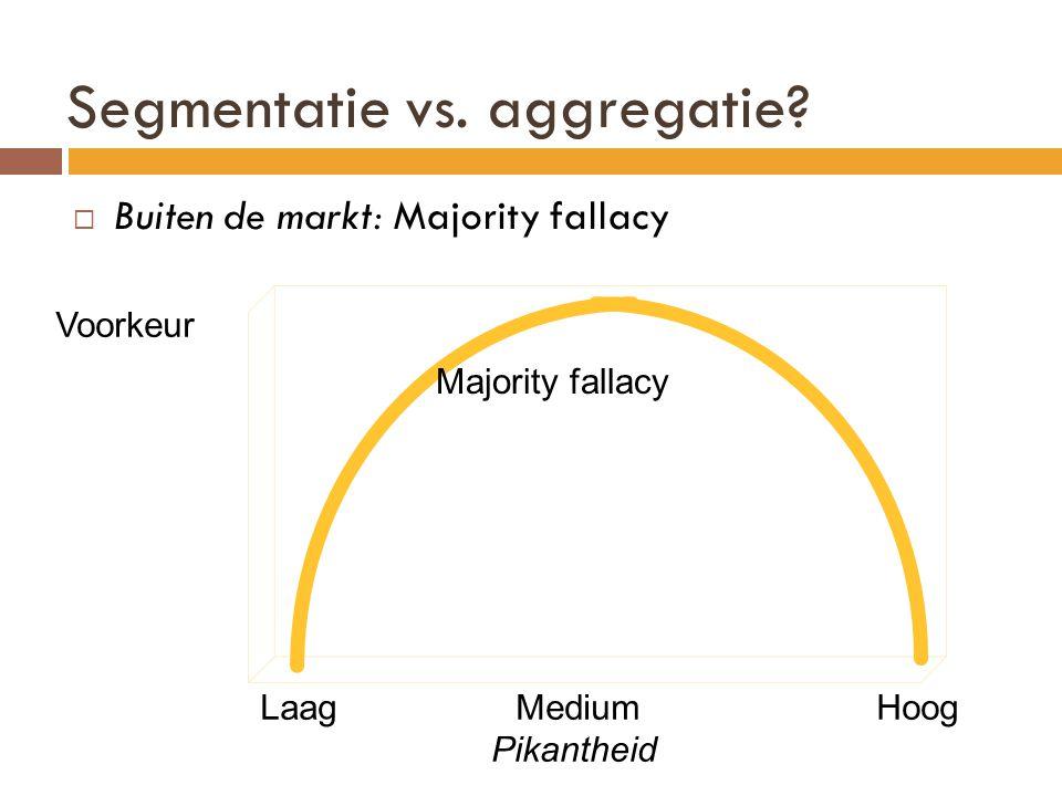Voorkeur Laag Medium Hoog Pikantheid Majority fallacy Segmentatie vs. aggregatie?  Buiten de markt: Majority fallacy