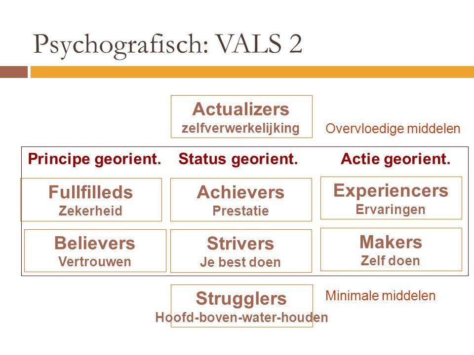 Psychografisch: VALS 2 Actualizers zelfverwerkelijking Fullfilleds Zekerheid Achievers Prestatie Experiencers Ervaringen Believers Vertrouwen Strivers
