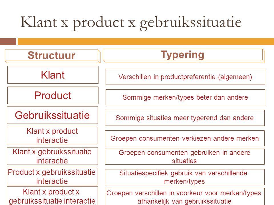 Klant x product x gebruikssituatie Structuur Klant x product interactie Product x gebruikssituatie interactie Klant x product x gebruikssituatie inter