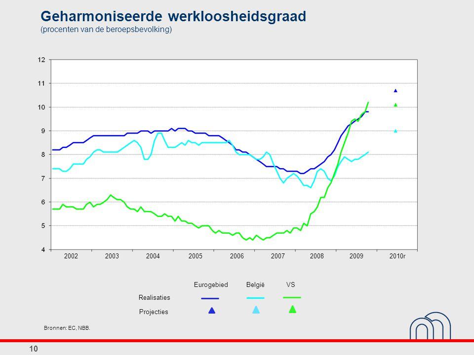 Geharmoniseerde werkloosheidsgraad (procenten van de beroepsbevolking) Bronnen: EC, NBB. 10 Eurogebied Realisaties Projecties België 20022003200420052