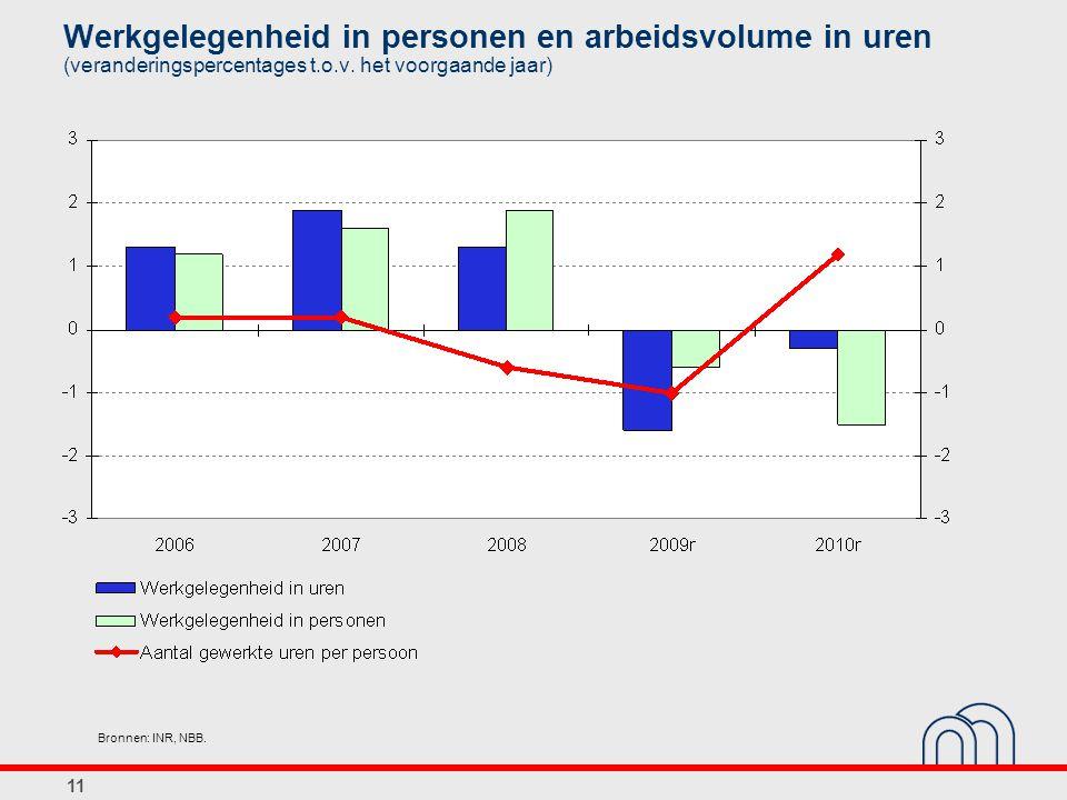 Werkgelegenheid in personen en arbeidsvolume in uren (veranderingspercentages t.o.v. het voorgaande jaar) Bronnen: INR, NBB. 11