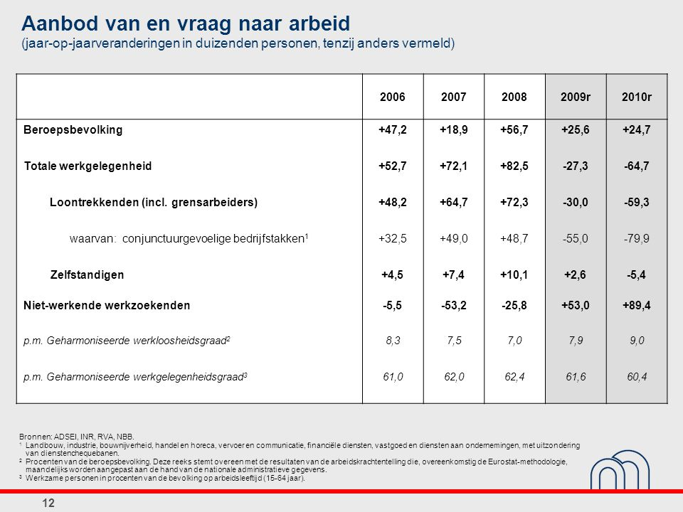 Aanbod van en vraag naar arbeid (jaar-op-jaarveranderingen in duizenden personen, tenzij anders vermeld) Bronnen: ADSEI, INR, RVA, NBB. 1 Landbouw, in