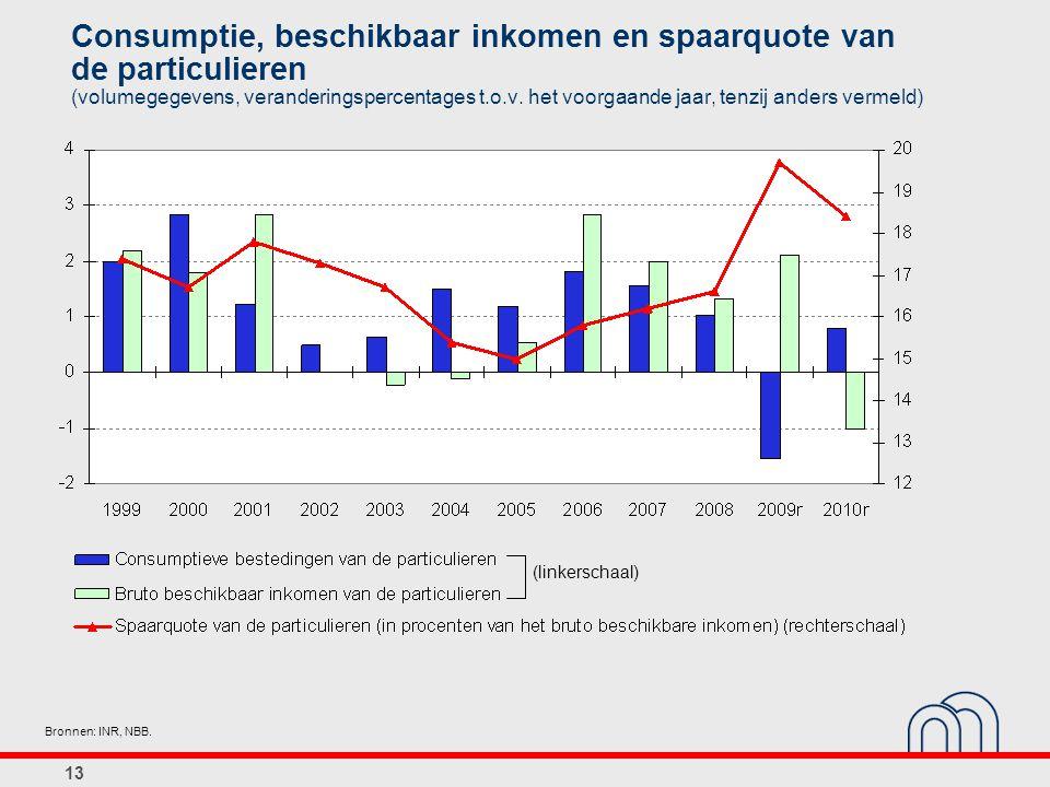 Consumptie, beschikbaar inkomen en spaarquote van de particulieren (volumegegevens, veranderingspercentages t.o.v.