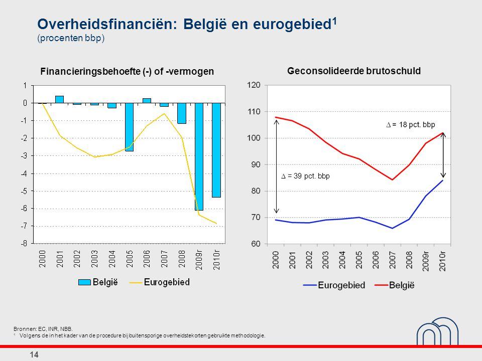 14 Overheidsfinanciën: België en eurogebied 1 (procenten bbp) Bronnen: EC, INR, NBB. 1 Volgens de in het kader van de procedure bij buitensporige over
