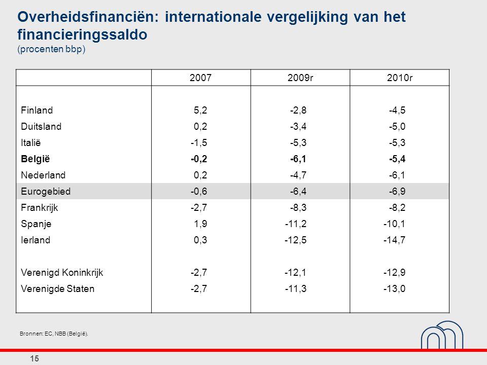 Bronnen: EC, NBB (België). Overheidsfinanciën: internationale vergelijking van het financieringssaldo (procenten bbp) 20072009r2010r Finland5,2-2,8-4,