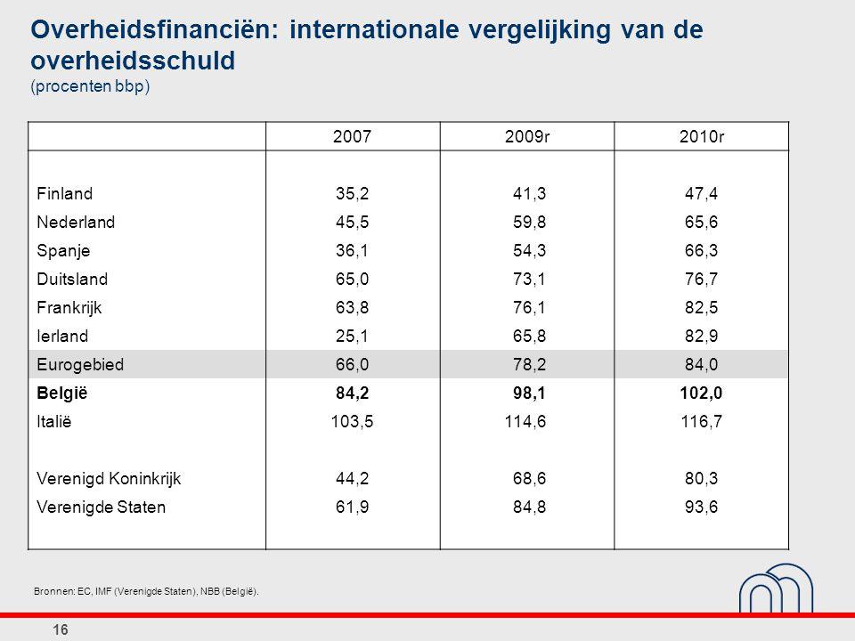 Overheidsfinanciën: internationale vergelijking van de overheidsschuld (procenten bbp) 20072009r2010r Finland35,2 41,3 47,4 Nederland45,5 59,8 65,6 Sp
