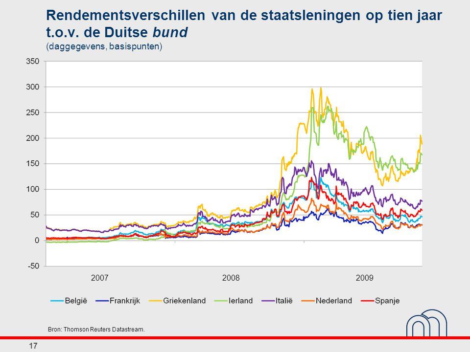 Rendementsverschillen van de staatsleningen op tien jaar t.o.v. de Duitse bund (daggegevens, basispunten) 17 Bron: Thomson Reuters Datastream. 2007200