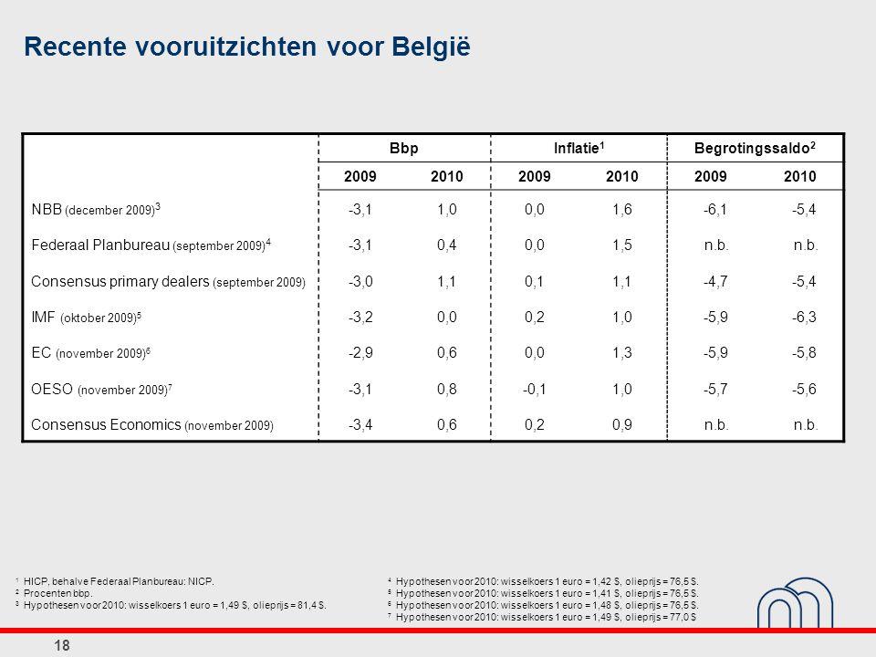 Recente vooruitzichten voor België BbpInflatie 1 Begrotingssaldo 2 200920102009201020092010 NBB (december 2009) 3 -3,11,00,01,6-6,1-5,4 Federaal Planbureau (september 2009) 4 -3,10,40,01,5 n.b.