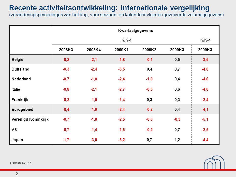 Recente activiteitsontwikkeling: internationale vergelijking (veranderingspercentages van het bbp, voor seizoen- en kalenderinvloeden gezuiverde volumegegevens) Kwartaalgegevens K/K-1 K/K-4 2008K32008K42009K12009K22009K3 België-0,2-2,1-1,8-0,10,5-3,5 Duitsland-0,3-2,4-3,50,40,7-4,8 Nederland-0,7-1,0-2,4-1,00,4-4,0 Italië-0,8-2,1-2,7-0,50,6-4,6 Frankrijk-0,2-1,5-1,40,3 -2,4 Eurogebied-0,4-1,9-2,4-0,20,4-4,1 Verenigd Koninkrijk-0,7-1,8-2,5-0,6-0,3-5,1 VS-0,7-1,4-1,6-0,20,7-2,5 Japan-1,7-3,0-3,20,71,2-4,4 Bronnen: EC, INR.