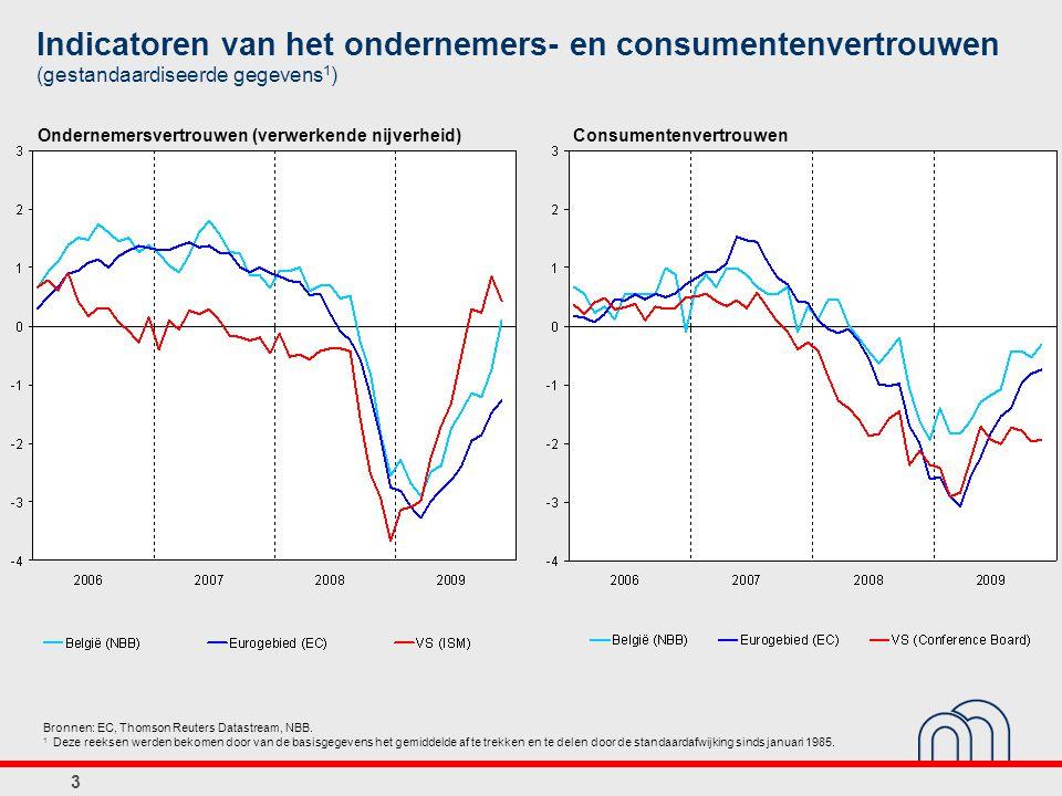 Indicatoren van het ondernemers- en consumentenvertrouwen (gestandaardiseerde gegevens 1 ) Consumentenvertrouwen Bronnen: EC, Thomson Reuters Datastream, NBB.