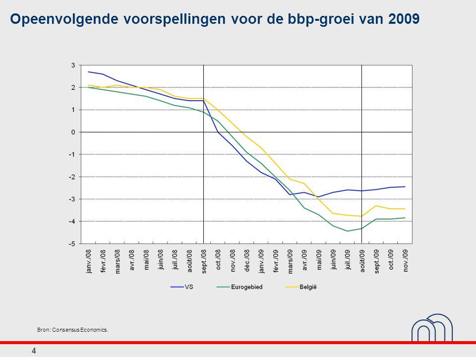 Opeenvolgende voorspellingen voor de bbp-groei van 2009 Bron: Consensus Economics. 4