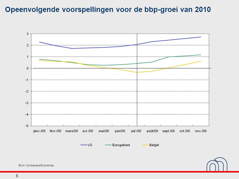 5 Opeenvolgende voorspellingen voor de bbp-groei van 2010