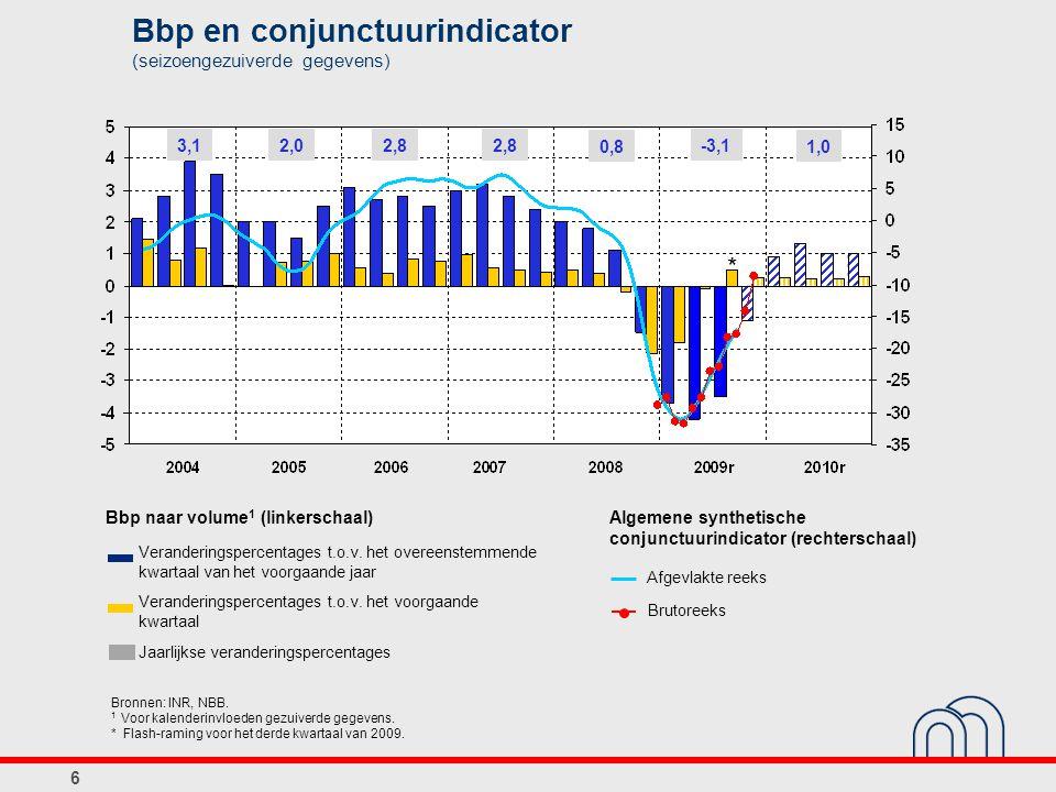 Bbp en conjunctuurindicator (seizoengezuiverde gegevens) Bbp naar volume 1 (linkerschaal) Algemene synthetische conjunctuurindicator (rechterschaal) Veranderingspercentages t.o.v.