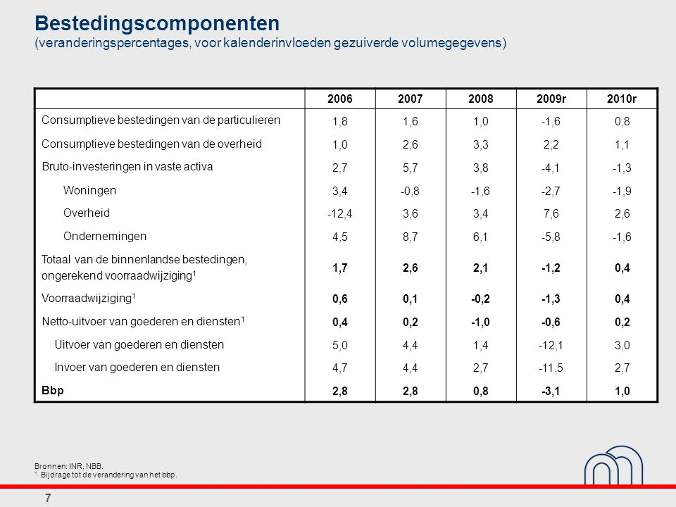 Bestedingscomponenten (veranderingspercentages, voor kalenderinvloeden gezuiverde volumegegevens) 2006200720082009r2010r Consumptieve bestedingen van de particulieren 1,81,61,0-1,60,8 Consumptieve bestedingen van de overheid 1,02,63,32,21,1 Bruto-investeringen in vaste activa 2,75,73,8-4,1-1,3 Woningen 3,4-0,8-1,6-2,7-1,9 Overheid -12,43,63,47,62,6 Ondernemingen 4,58,76,1-5,8-1,6 Totaal van de binnenlandse bestedingen, ongerekend voorraadwijziging 1 1,72,62,1-1,20,4 Voorraadwijziging 1 0,60,1-0,2-1,30,4 Netto-uitvoer van goederen en diensten 1 0,40,2-1,0-0,60,2 Uitvoer van goederen en diensten 5,04,41,4-12,13,0 Invoer van goederen en diensten 4,74,42,7-11,52,7 Bbp 2,8 0,8-3,11,0 Bronnen: INR, NBB.