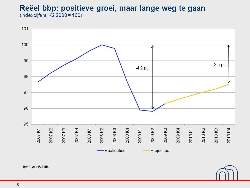 Reëel bbp: positieve groei, maar lange weg te gaan (indexcijfers, K2 2008 = 100) 8 Bronnen: INR, NBB. -4,2 pct. -2,5 pct.