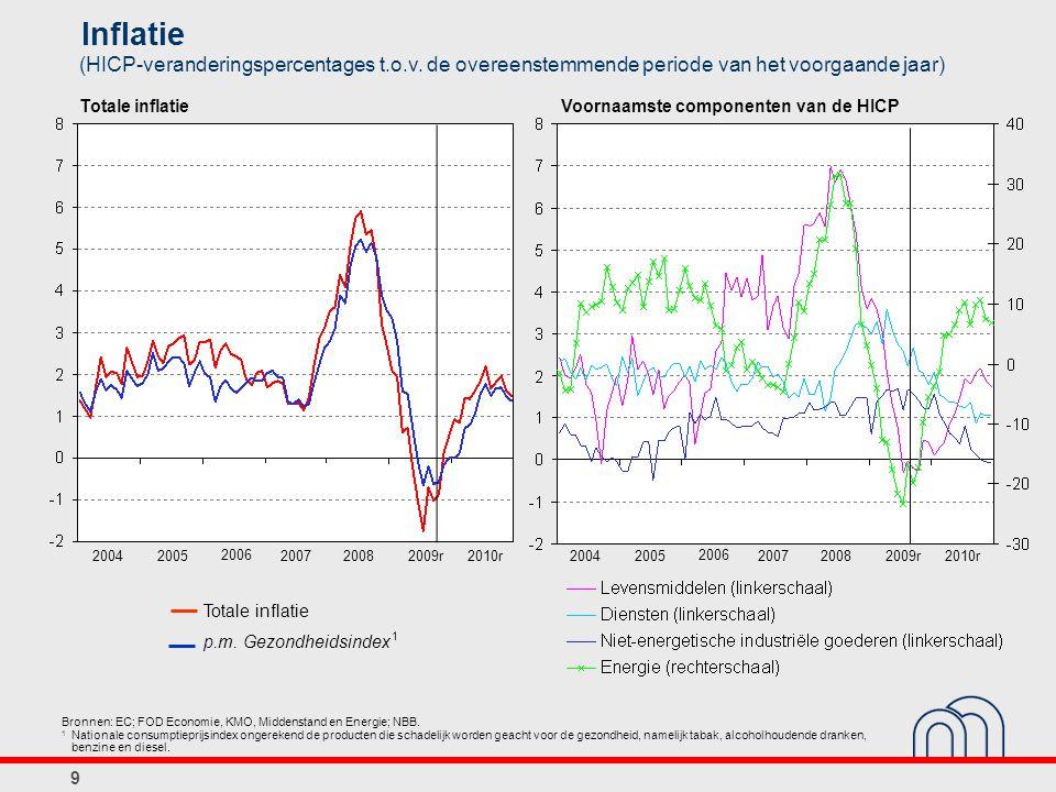 Inflatie (HICP-veranderingspercentages t.o.v. de overeenstemmende periode van het voorgaande jaar) Bronnen: EC; FOD Economie, KMO, Middenstand en Ener