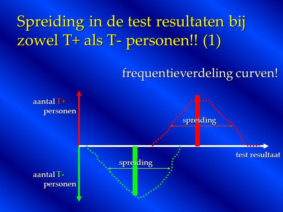 Spreiding in de test resultaten bij zowel T+ als T- personen!! (1) test resultaat aantal T+ personen aantal T- personen frequentieverdeling curven! sp