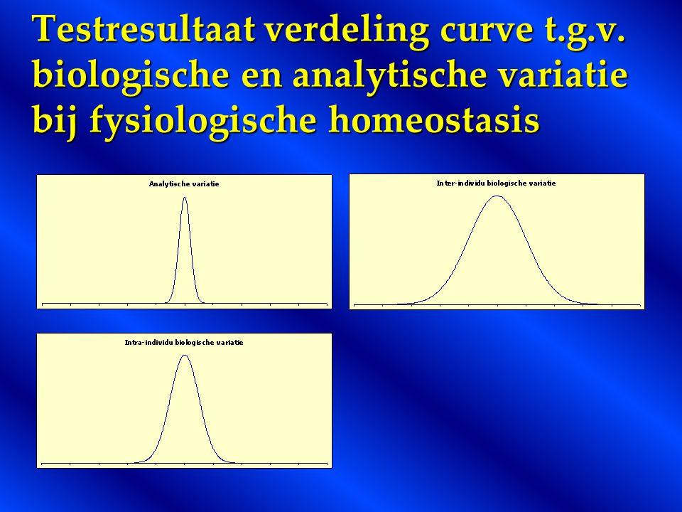 Testresultaat verdeling curve t.g.v.