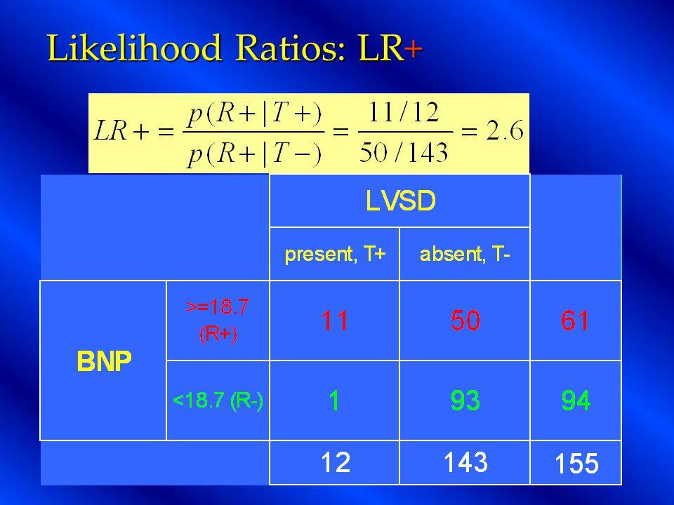 Likelihood Ratios: LR+