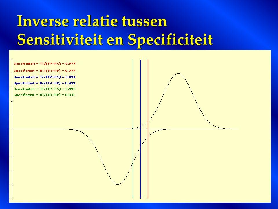 Inverse relatie tussen Sensitiviteit en Specificiteit