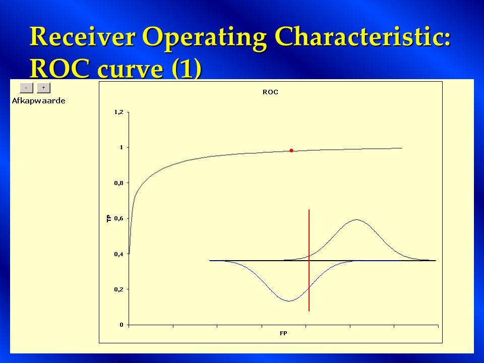 Receiver Operating Characteristic: ROC curve (1)