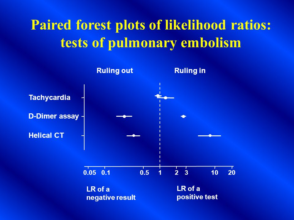 0.050.10.51231020 D-Dimer assay Helical CT Tachycardia LR of a negative result Ruling outRuling in LR of a positive test Paired forest plots of likelihood ratios: tests of pulmonary embolism