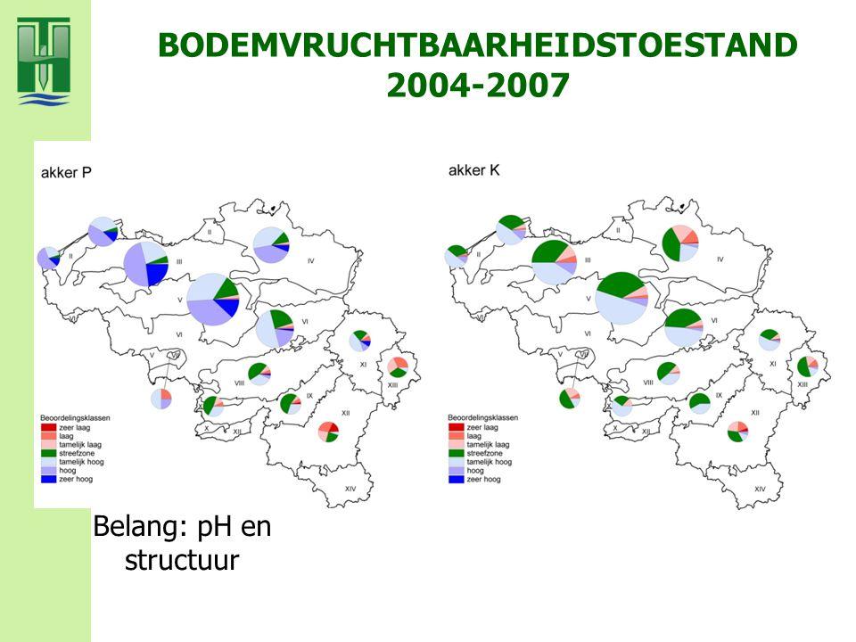 BODEMVRUCHTBAARHEIDSTOESTAND 2004-2007 Belang: pH en structuur