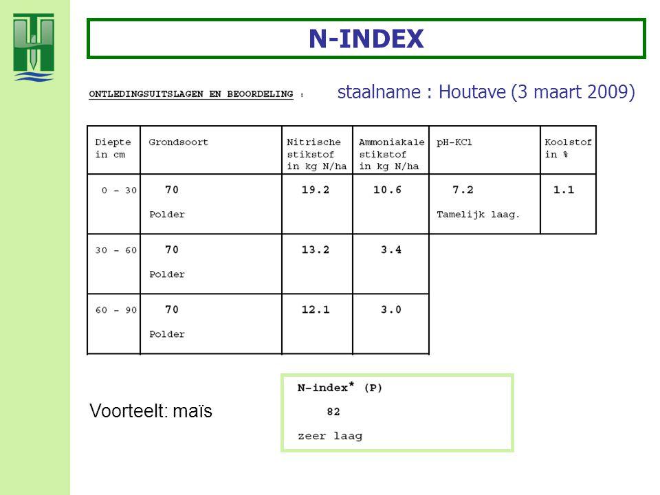 N-INDEX staalname : Houtave (3 maart 2009) Voorteelt: maïs