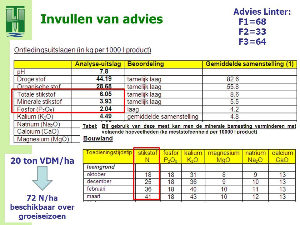 Invullen van advies Advies Linter: F1=68 F2=33 F3=64 20 ton VDM/ha 72 N/ha beschikbaar over groeiseizoen