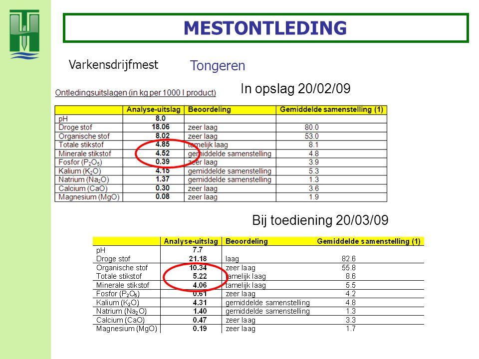 Varkensdrijfmest Tongeren MESTONTLEDING In opslag 20/02/09 Bij toediening 20/03/09