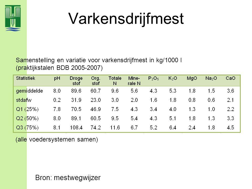Varkensdrijfmest Samenstelling en variatie voor varkensdrijfmest in kg/1000 l (praktijkstalen BDB 2005-2007) (alle voedersystemen samen) Bron: mestweg
