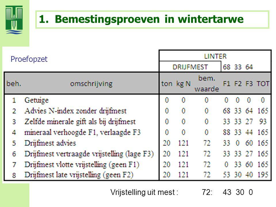 1.Bemestingsproeven in wintertarwe Proefopzet Vrijstelling uit mest : 72: 43 30 0