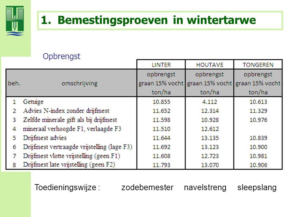 1.Bemestingsproeven in wintertarwe Opbrengst Toedieningswijze : zodebemester navelstrengsleepslang