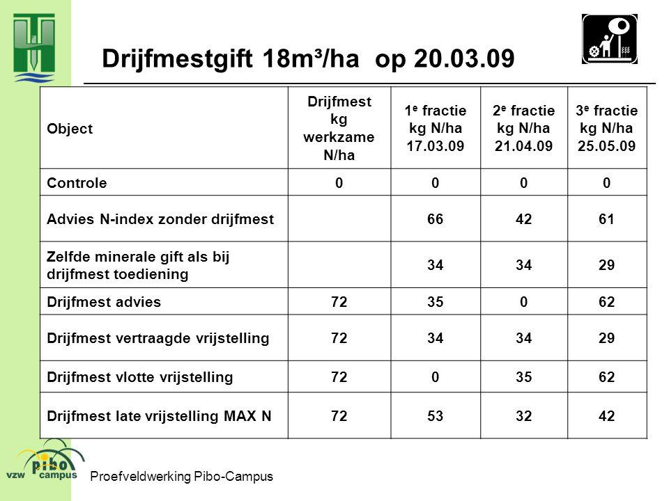 Proefveldwerking Pibo-Campus Drijfmestgift 18m³/ha op 20.03.09 Object Drijfmest kg werkzame N/ha 1 e fractie kg N/ha 17.03.09 2 e fractie kg N/ha 21.0