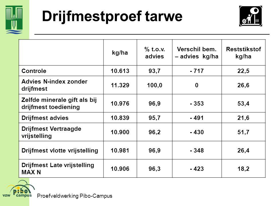 Proefveldwerking Pibo-Campus Drijfmestproef tarwe kg/ha % t.o.v. advies Verschil bem. – advies kg/ha Reststikstof kg/ha Controle10.61393,7- 71722,5 Ad