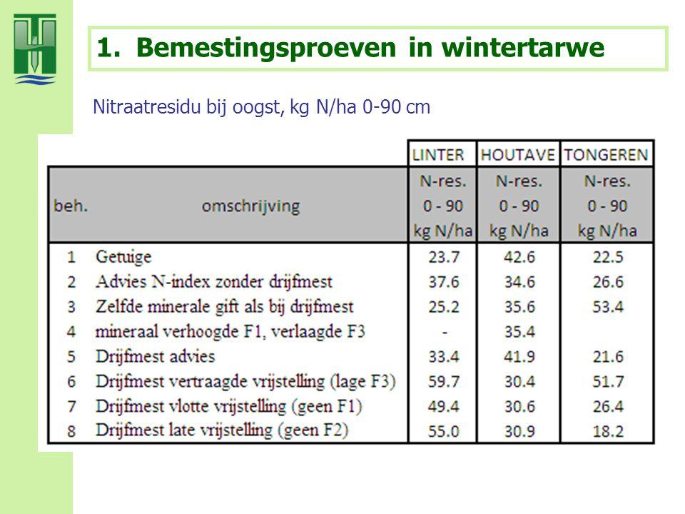 1.Bemestingsproeven in wintertarwe Nitraatresidu bij oogst, kg N/ha 0-90 cm