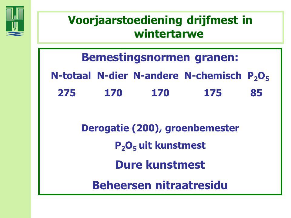 Bemestingsnormen granen: N-totaal N-dier N-andere N-chemisch P 2 O 5 275 170 170 175 85 Derogatie (200), groenbemester P 2 O 5 uit kunstmest Dure kuns