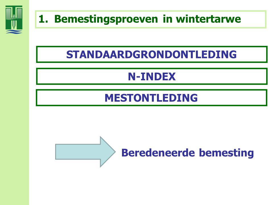 STANDAARDGRONDONTLEDING N-INDEX MESTONTLEDING 1.Bemestingsproeven in wintertarwe Beredeneerde bemesting