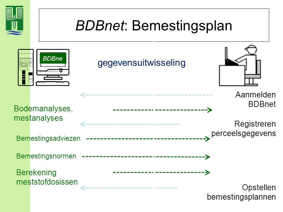 BDBnet: Bemestingsplan BDBne t Aanmelden BDBnet Bodemanalyses, mestanalyses Registreren perceelsgegevens Bemestingsnormen Bemestingsadviezen Berekenin