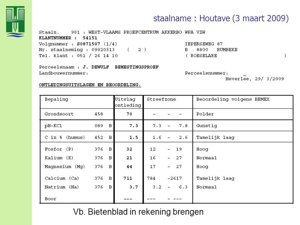 staalname : Houtave (3 maart 2009) Vb. Bietenblad in rekening brengen